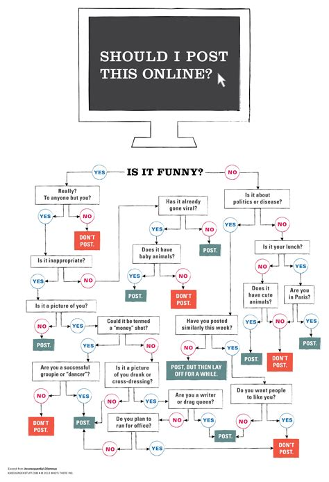 humorous flowcharts knock knock flowcharts to help you make the right