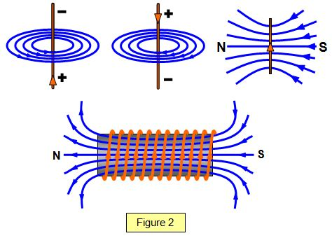 diagram of a magnetic field wire magnetic field diagram 27 wiring diagram images