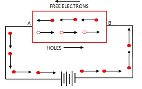 intrinsic diode what do you understand by intrinsic semiconductor and extrinsic semiconductor electronics post