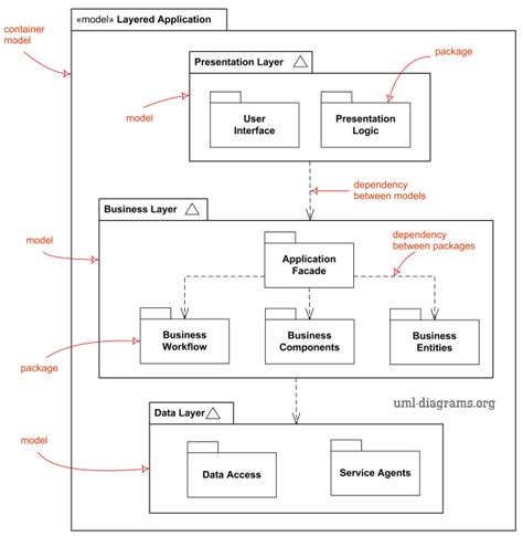 package diagram uml uml package diagrams overview common types of package