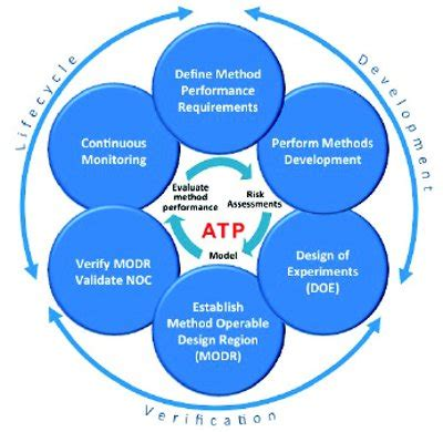 design firm quality management analytical quality by design aqbd in pharmaceutical