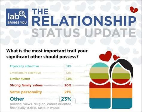 Facebook Love Charts : Relationship Status Update Infographic