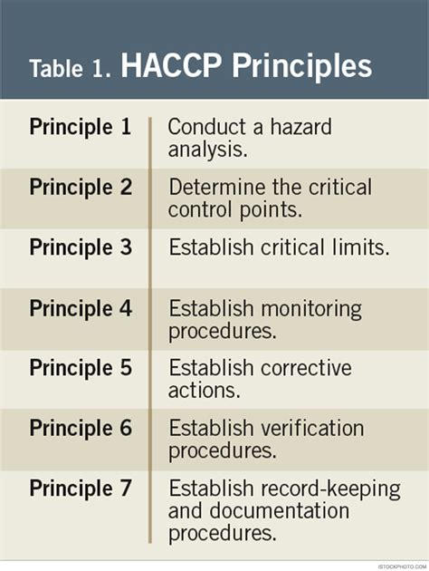 haccp d馭inition cuisine haccp principles benchmark for food safety food quality