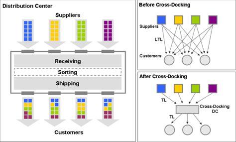 layout almacen wikipedia cross docking wikipedia