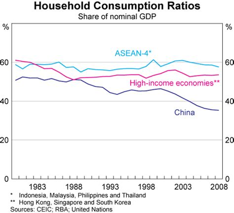 household trends household consumption trends in china bulletin march