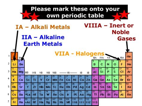 alkali metals periodic table alkaline earth metals on the periodic table pixshark