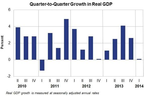 us department of commerce bureau of economic analysis us growth slowed sharply in q1 2014 market business