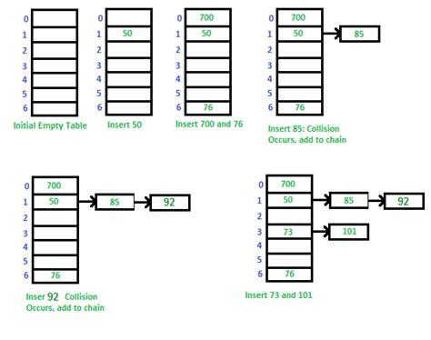 simple hashing algorithm hashing set 2 separate chaining geeksquiz