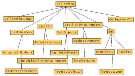 tutorialspoint generics how to write a generic java class essayfor x fc2 com