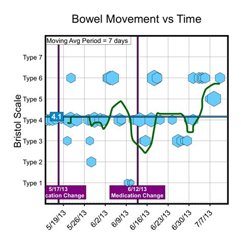 Constant Stool Movement by Bowel Movement Tracker Chronic Tracker Connection