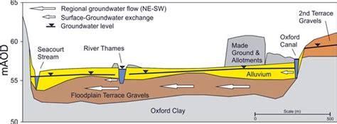 River Cross Section Definition by Floodplains And Their In Contaminant Attentuation Geological Survey Bgs