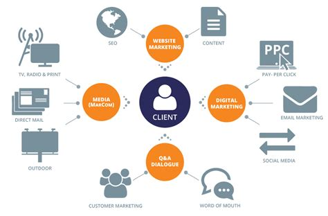 marketing firm advertising agency advertising agency fort myers florida
