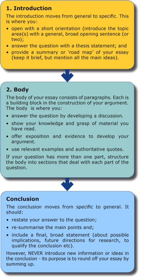 Structure For Essay Writing by Writing Your Essay Unsw Current Students
