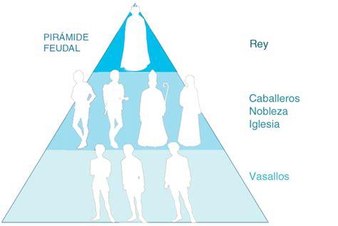 piramide social del sistema feudal actividad 13