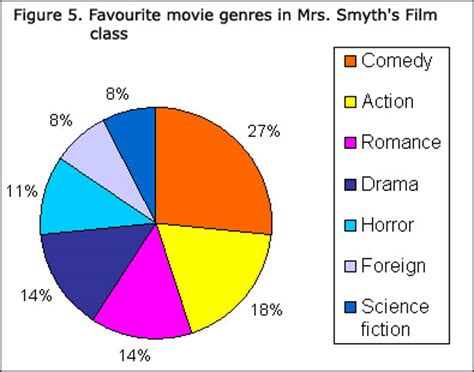film comedy chart statistics power from data graph types circle graphs