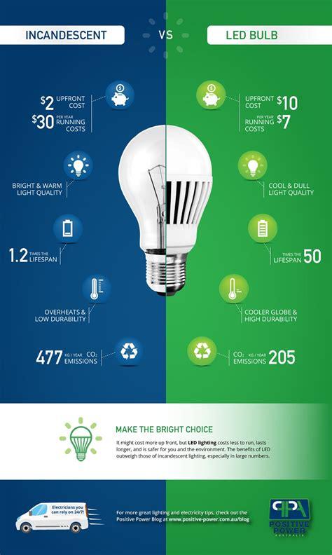 led vs light bulb led vs incandescent bulbs