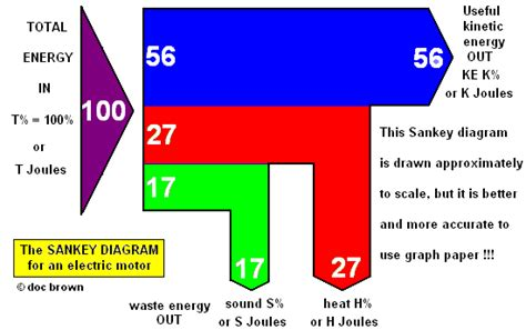 sankey diagram tv cuboid education centre science gcse physics energy and