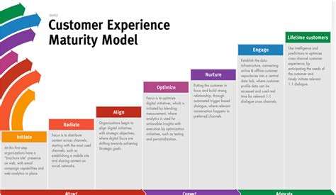your customers customer experience management in telecommunications books personalization to customer experience delight