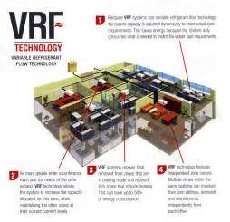 Variable Refrigerant Flow Mitsubishi Variable Refrigerant Flow Vrf Hvac Systems Are Tops In