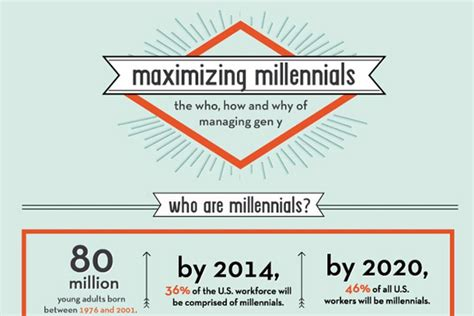 millennial social media statistics 37 great millennial generation y statistics and consumer