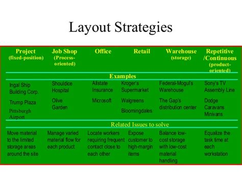 supermarket layout strategy operations management location strategies lecture