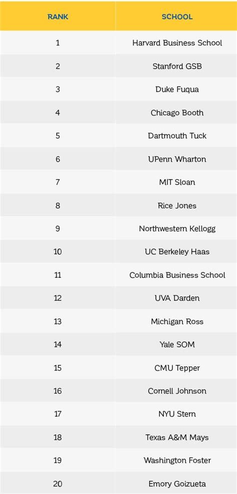 Mba Rankings by Top Us Business Schools Of 2016 Bloomberg Businessweek