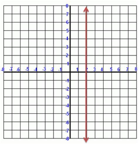 exle of undefined slope undefined slope exle equation