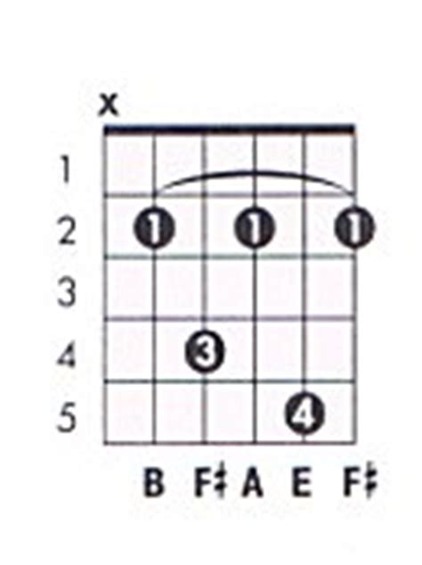 Guitar Chord B7 Images Guitar Chord Chart With Finger Position