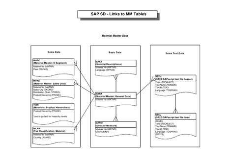 sap material master tables sap table relation