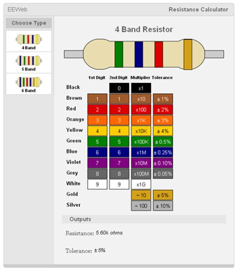 color coding table for resistors resistor colour coding scheme
