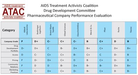 Bc Report Card Letter Grades Most Pharmaceutical Companies Receive Poor Grades On Hiv Aids Development Innovation
