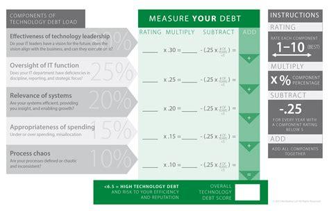 Get Out Of Technology Debt Distributor Scorecard Template