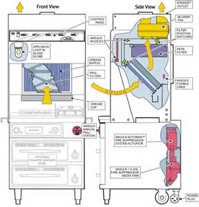 ansul system wiring diagram the knownledge