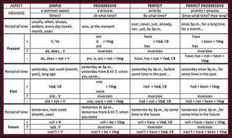 tutorial belajar bahasa inggris dengan cepat dan mudah cara mudah belajar dan menghafal 12 tenses dalam bahasa