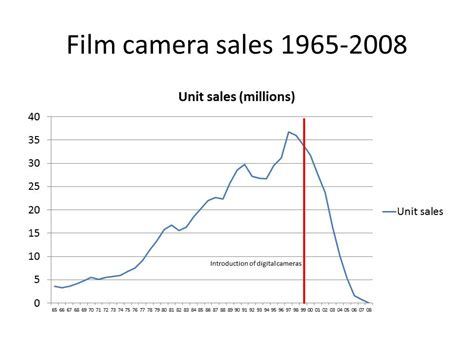 dslr sales a few thoughts about the market