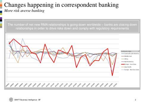 correspondent bank details day 2 business intelligence