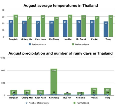 Weather and the best places to visit Thailand in August.