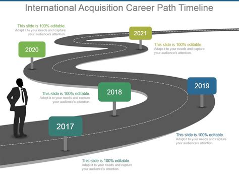 International Acquisition Career Path Timeline Ppt Design Templates Powerpoint Slide Career Roadmap Template
