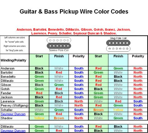 wire colors and polarity guitarnutz 2 guitar