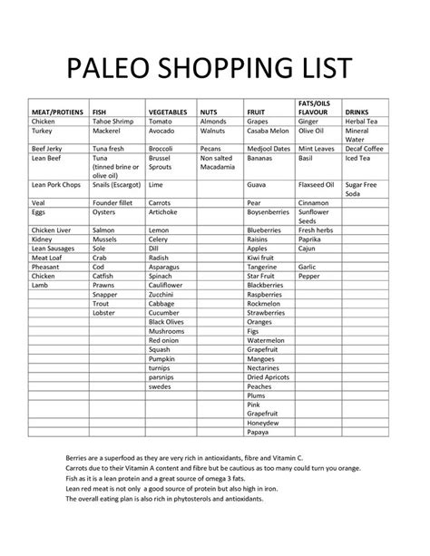 Best 25 Paleo Shopping List Ideas On Pinterest Paleo Diet Shopping List Paleo Food List And Paleo Meal Planning Template
