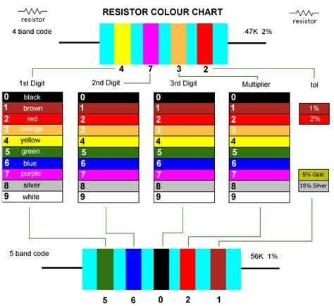 resistor precision color code aleenanne electrical