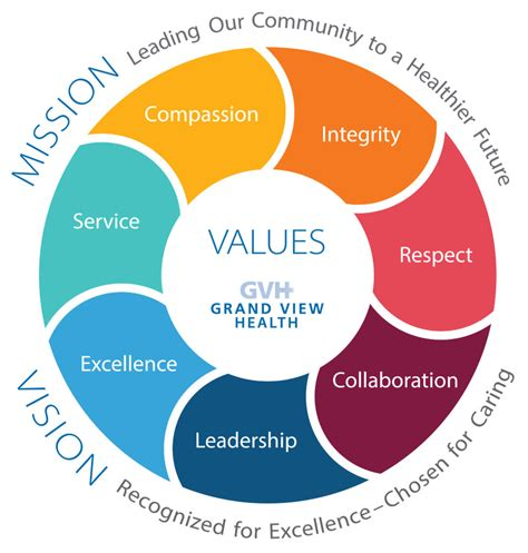 vision mission values mission vision values grand view health