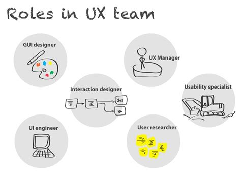 design thinking roles ux discuss 02 ux roles with image tweets 183 uxdiscuss