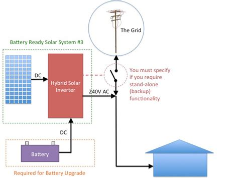 the about battery ready solar systems