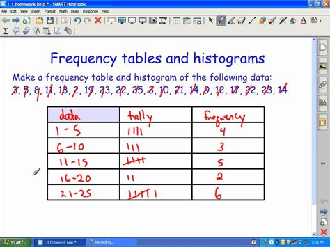 Frequency Table by Frequency Tables And Histograms