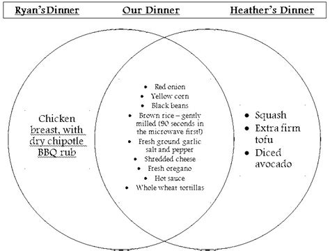 other words for diagram in other words venn diagram dining burritos