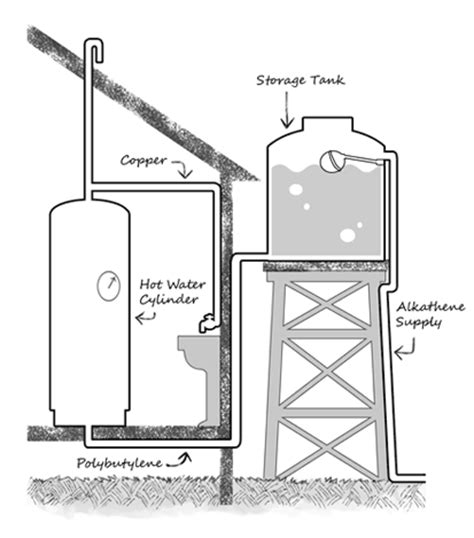 water tank design for house home water tank design myfavoriteheadache com myfavoriteheadache com