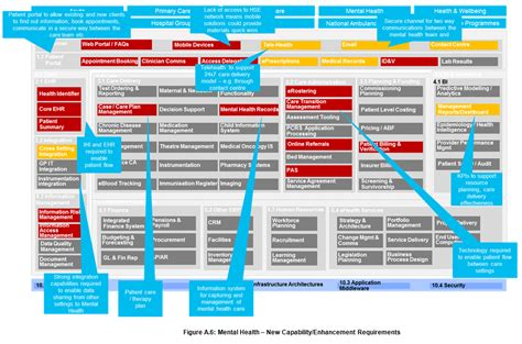 business capability map template business capability map template ways for cios use