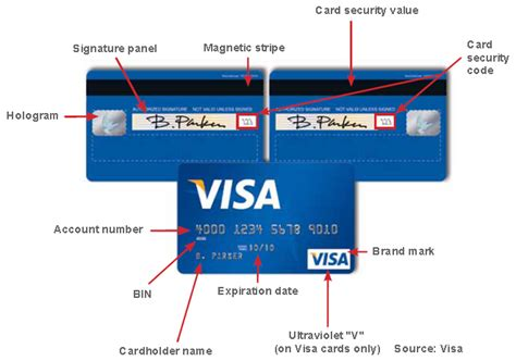 Visa Gift Card Name On Card - how to authenticate credit cards in face to face transactions