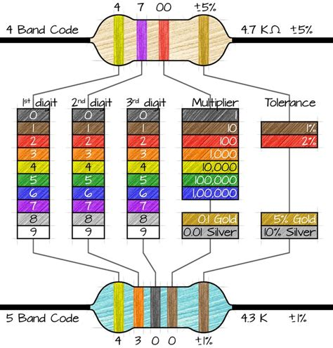 resistor color chart 11 best raspberry pi images on raspberries